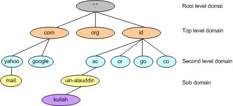 struktur-dns